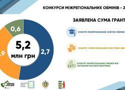 Асоціація «Єврорегіон Карпати – Україна» підсумувала четвертий конкурсний набір у межах Програми «Змінимо країну разом»